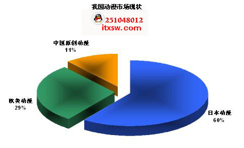 深刻剖析中国动漫产业